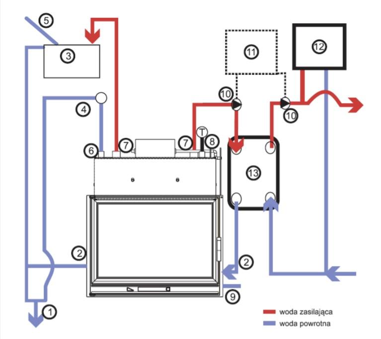 Šema povezivanja kamina za etažno grejanje