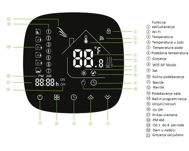 Prikaz funkcija na ekranu pametnog termostata 604h